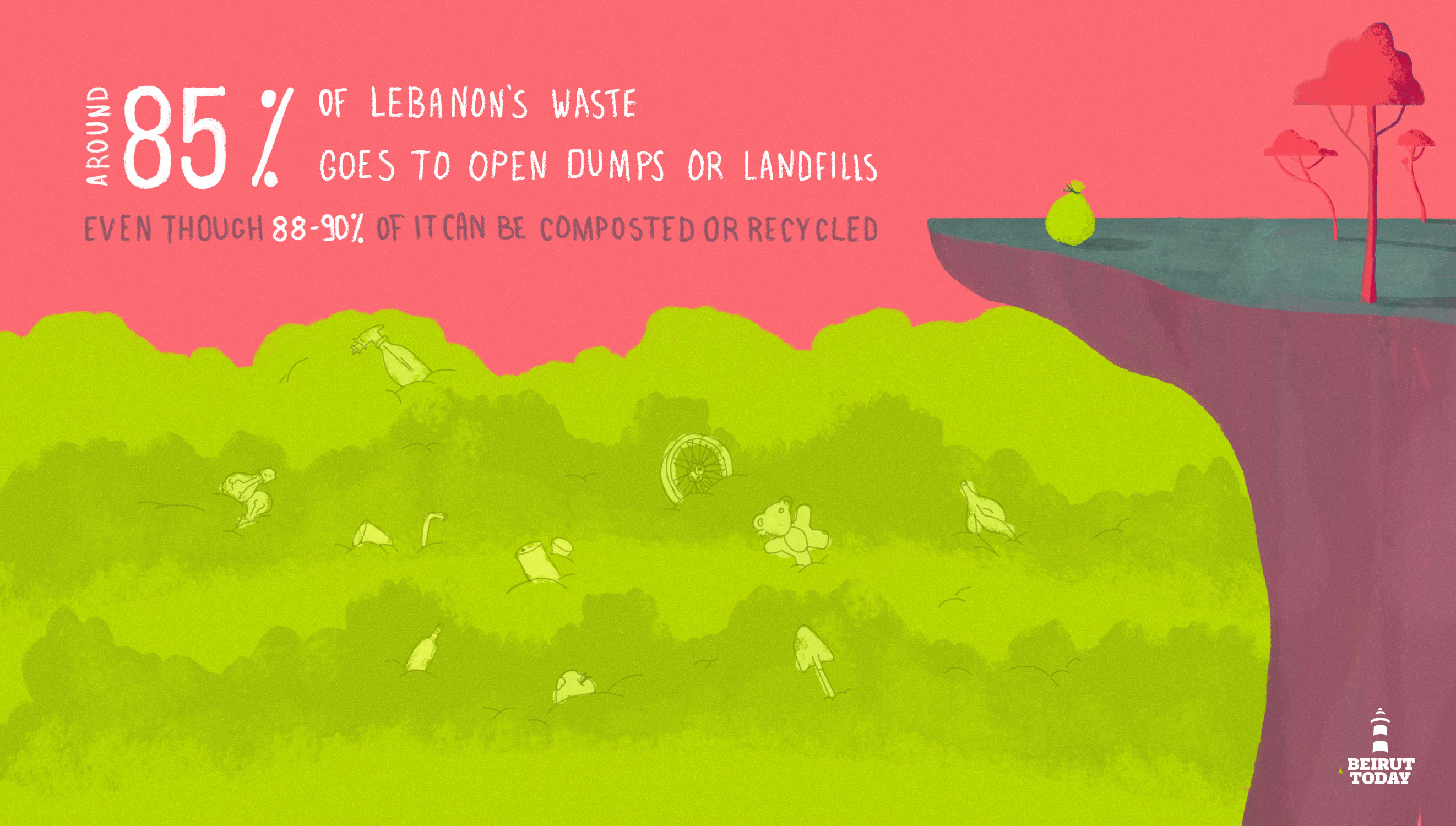 Garbage crisis: Around 85 percent of Lebanon's waste goes to open dumps or landfills, even though 88 to 90 percent of it can be composted or recycled. (Infographic by Christina Atik)